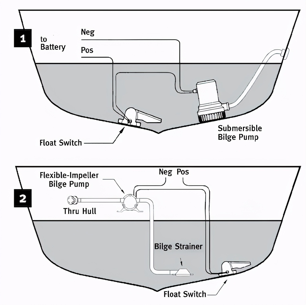 船艇的舱底泵:它是什么?要如何使用它?