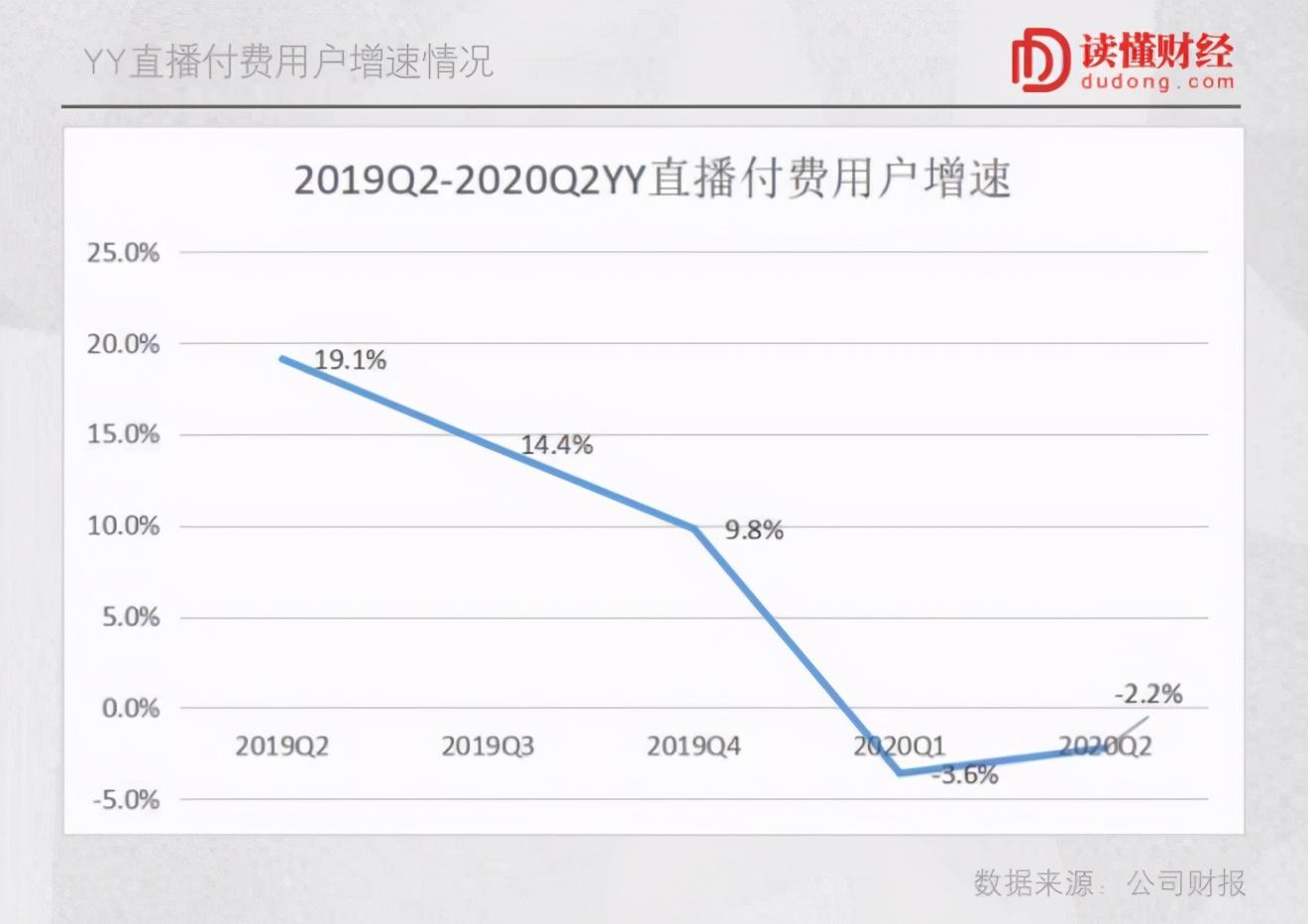 YY 36亿美元卖身百度,李学凌的战略大转移
