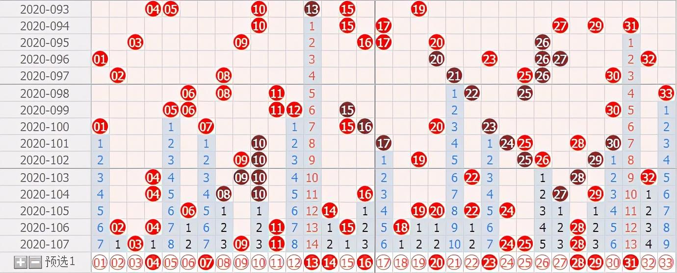 双色球第20108期:红球关注一组连号
