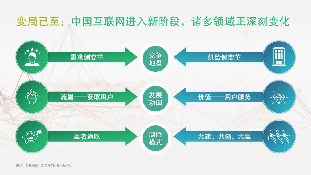 解读中国互联网:局部领先、快进的数字化发展
