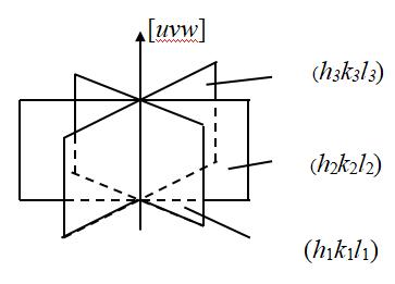「材料课堂」倒易点阵、晶带及晶面间距计算方法