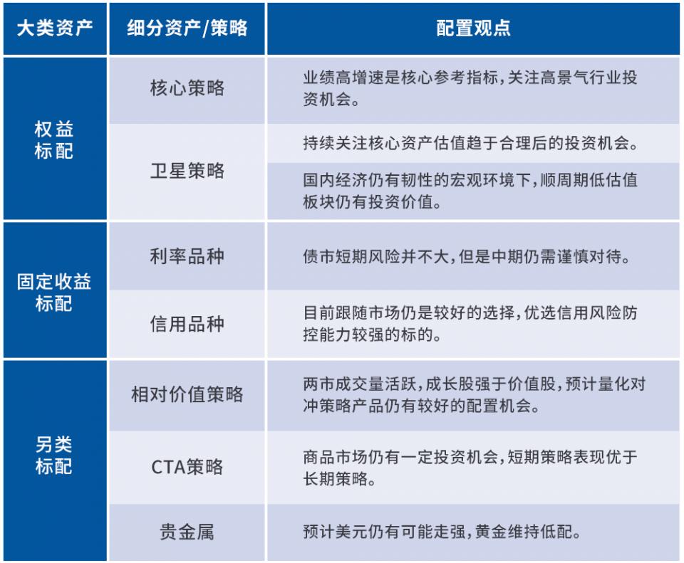 建信观点:9月资产配置观点与投资建议