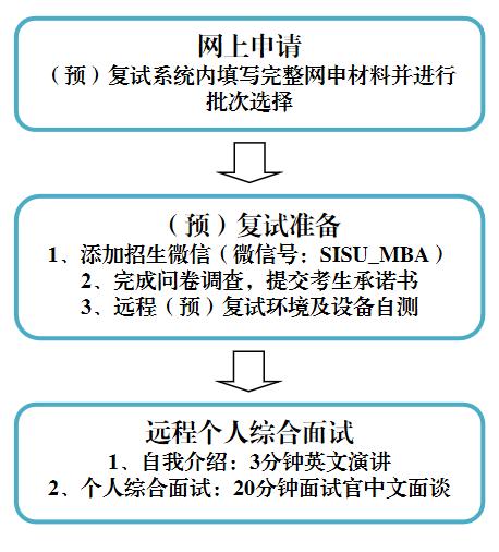 上外MBA2022级预复试安排   第五批次&第六批次开放申请中