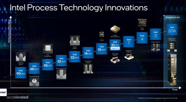 """放弃""""纳米制程"""",Intel CPU 10nm变7、7nm变4"""