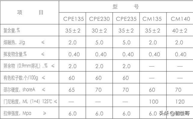 氯化聚乙烯基本概述、硫化体系、配合体系及其用途介绍