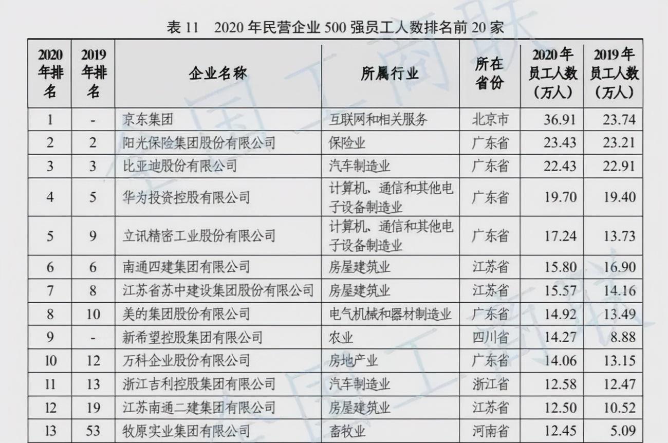 """成为中国第二大民企后,京东还拿下一个""""第一"""",刘强东好样的"""