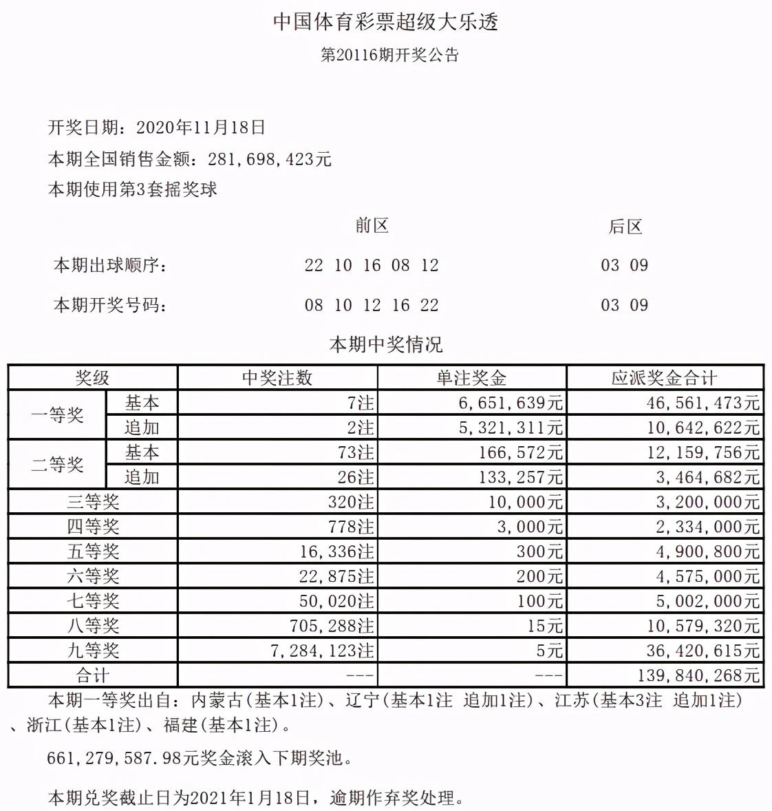 大乐透头奖7注665万2注追加 奖池剩余6.61亿元