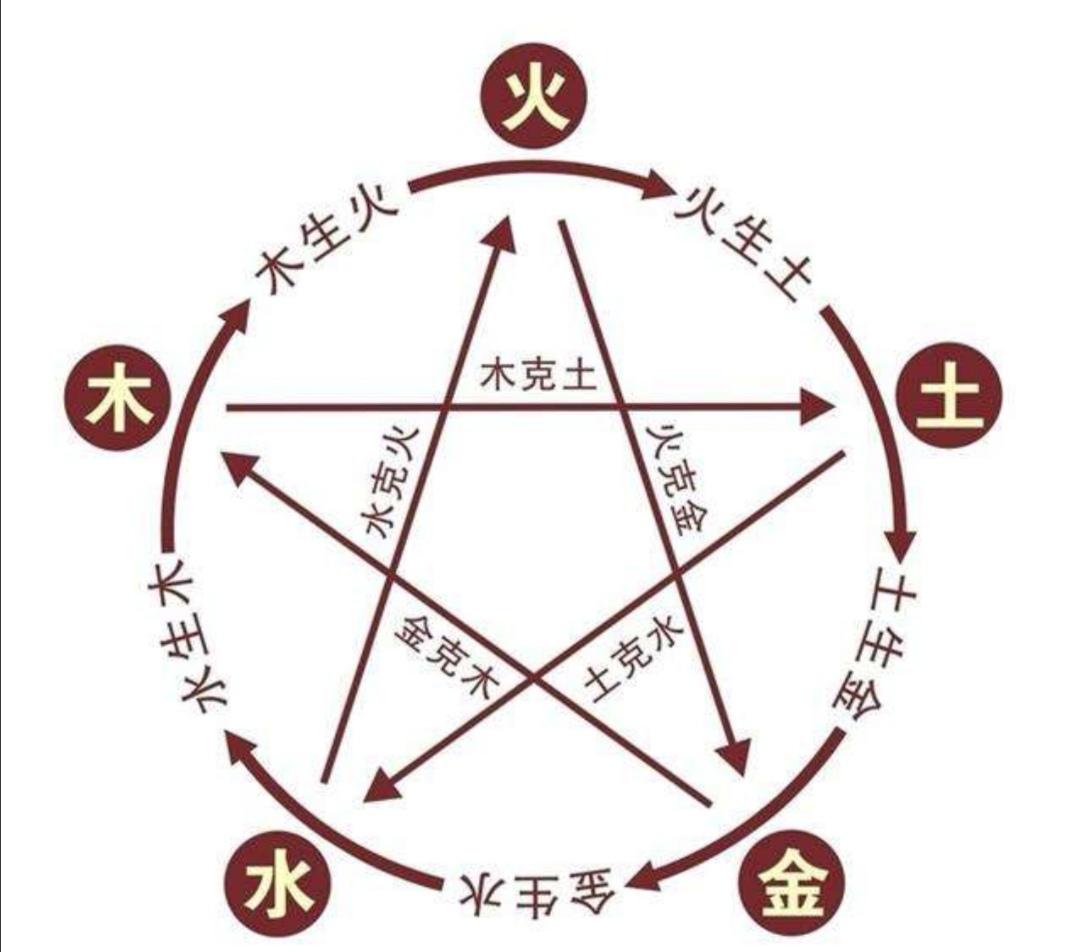 如何辩证看待八字命理与传统阴阳五行相应的问题