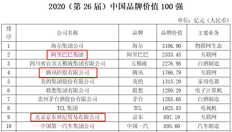 2020《中国品牌价值100强》:<a href=http://www.qhea.com/ target=_blank class=infotextkey>家电</a>业海尔第1、美的第5
