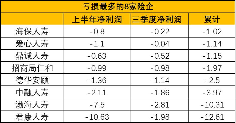 前三季度159家产寿险企日赚超9亿元,平安净利润下滑2成