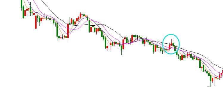 MA(均线)指标 买入及卖出法则