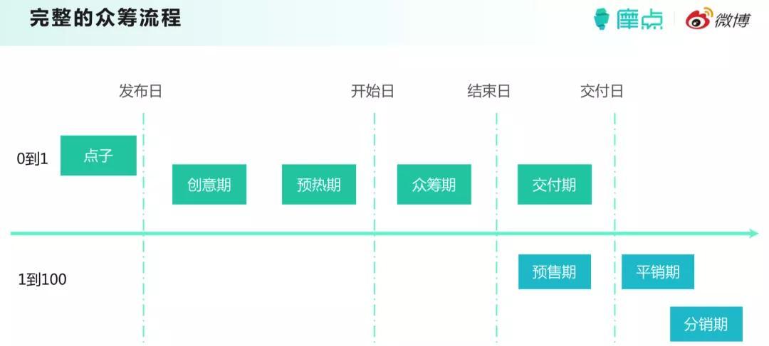 摩点黄胜利:从0到100的合作伙伴 | 文创新经济