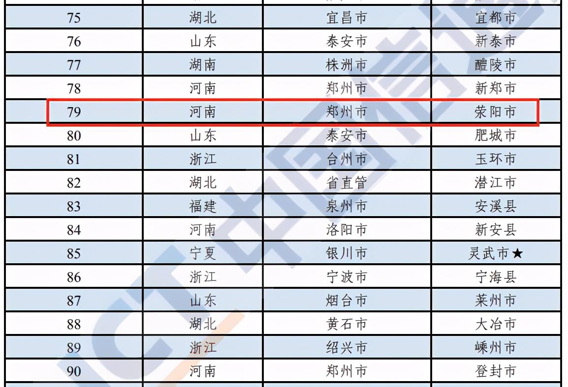 荥阳上升8位!刚刚发布,2020年中国工业百强县(市)名单