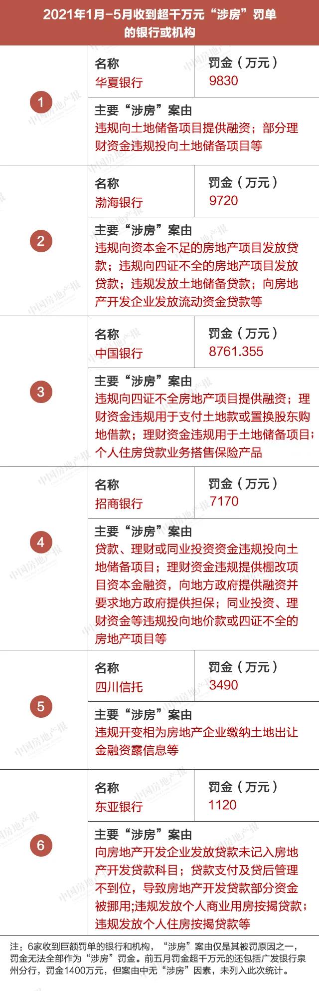 """111张罚单6000万元!前5月这些银行因违规""""涉房""""被重罚"""