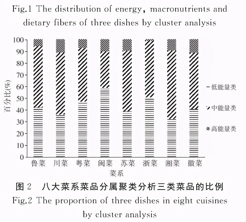 基于菜谱的中国8大菜系能量及营养素分析 中华菜系 第8张
