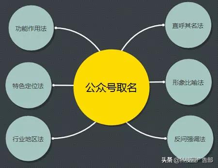 2019年微信公众号运营推广最新详解!