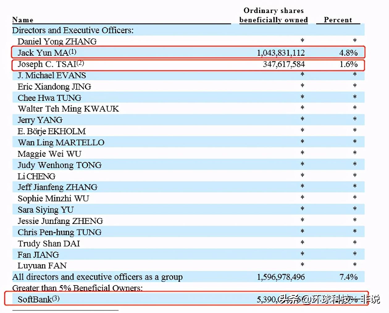 """阿里市值跌破6000亿美元,为什么我说""""合伙人制""""股票有风险"""