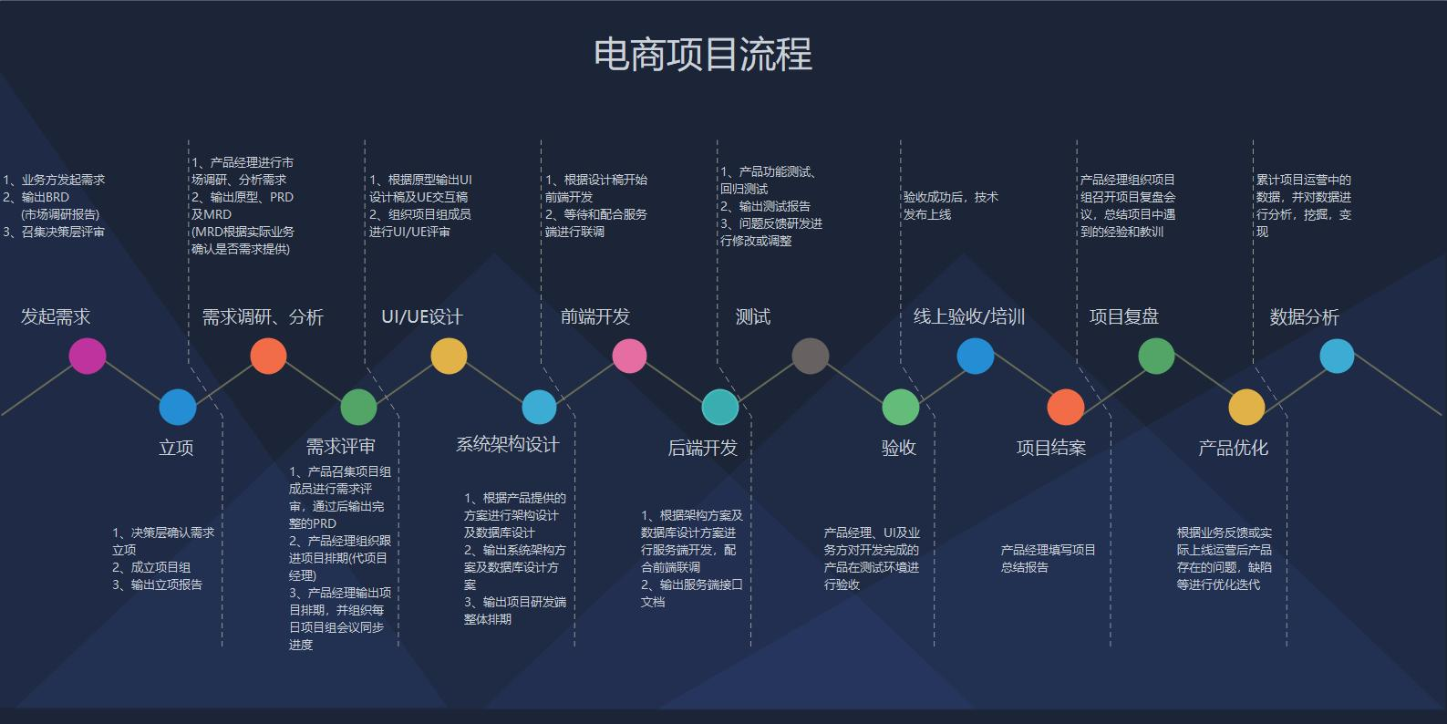 自营式电商-商业模式和项目流程