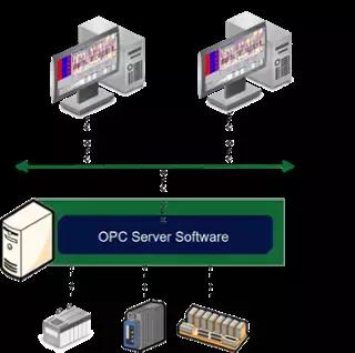 一文彻底搞懂什么是OPC(上)