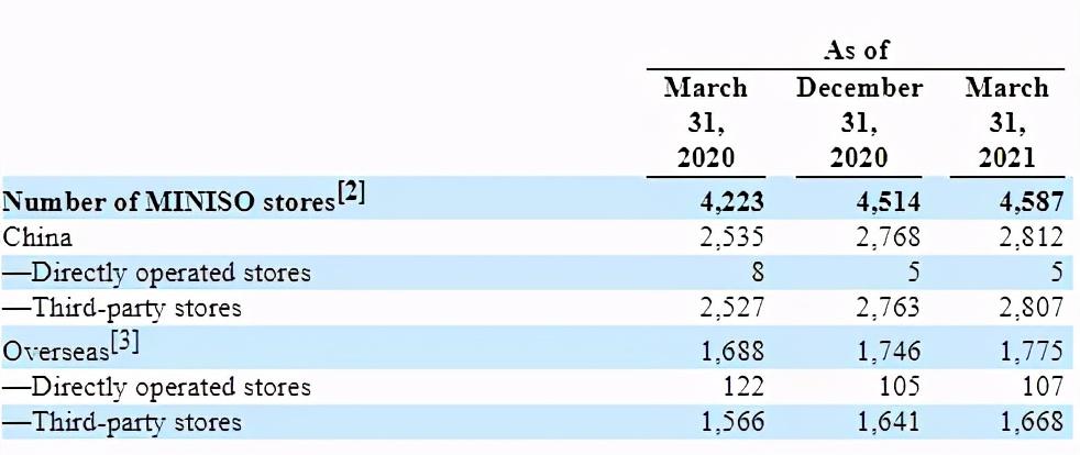 TOP TOY的一季度:会员30万,单店销售达200万元