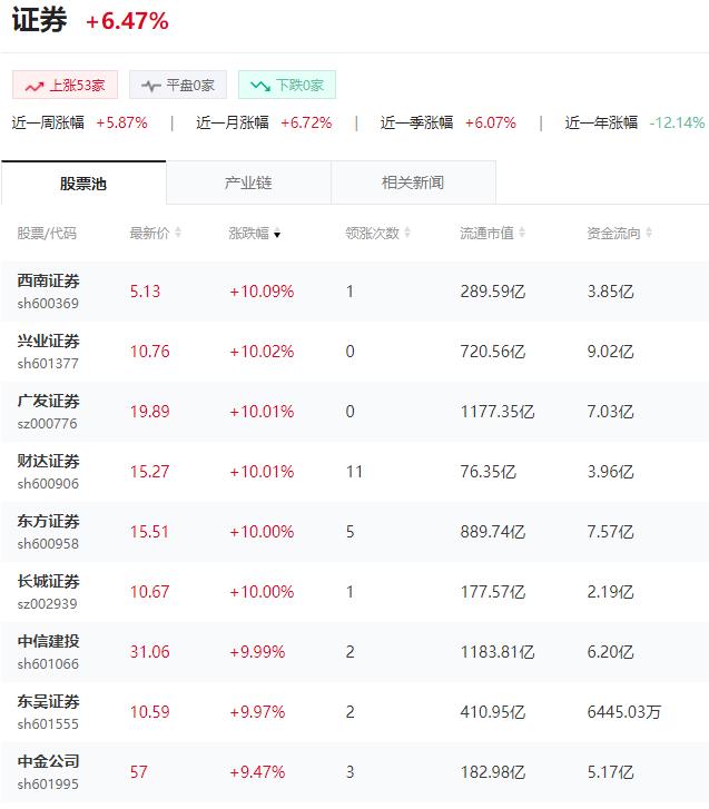 8只券商股票涨停,未来几天很关键_股票之家炒股网
