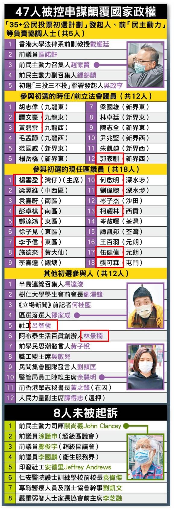 对卖国者要出重拳!十五名乱港分子刚被保释,不到十分钟又被收押 原创苏浩教授2021-03-08 09:36:12 2019年夏天,反华乱港分子在西方的资助下,在香港掀起了长达数月的暴乱,给香港乃至全中