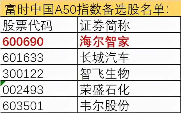 海尔智家获指数青睐 先入恒生科技再入富时罗素中国A50备选