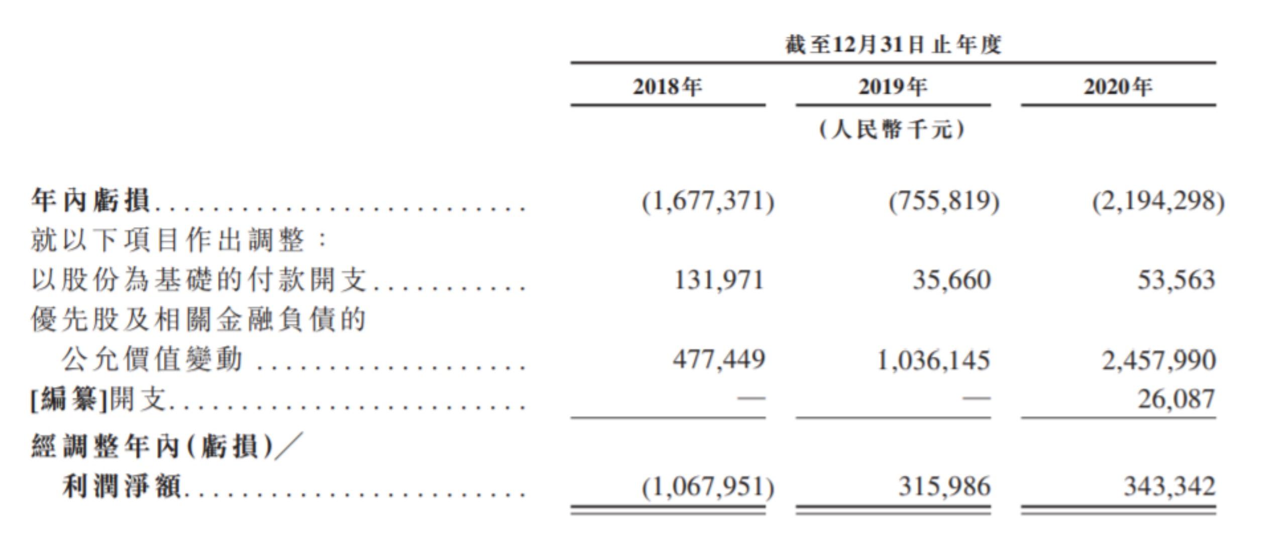 嘀嗒出行招股书显示2020年既赚3.43亿又亏21.94亿,怎么回事?