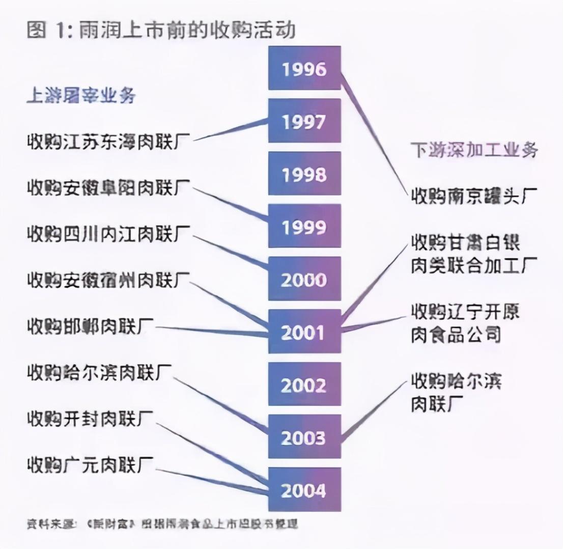 """中国最牛肉食品企业,曾让双汇""""闻风丧胆"""",今负债700亿破产"""