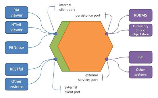 【系统设计】领域驱动设计简介