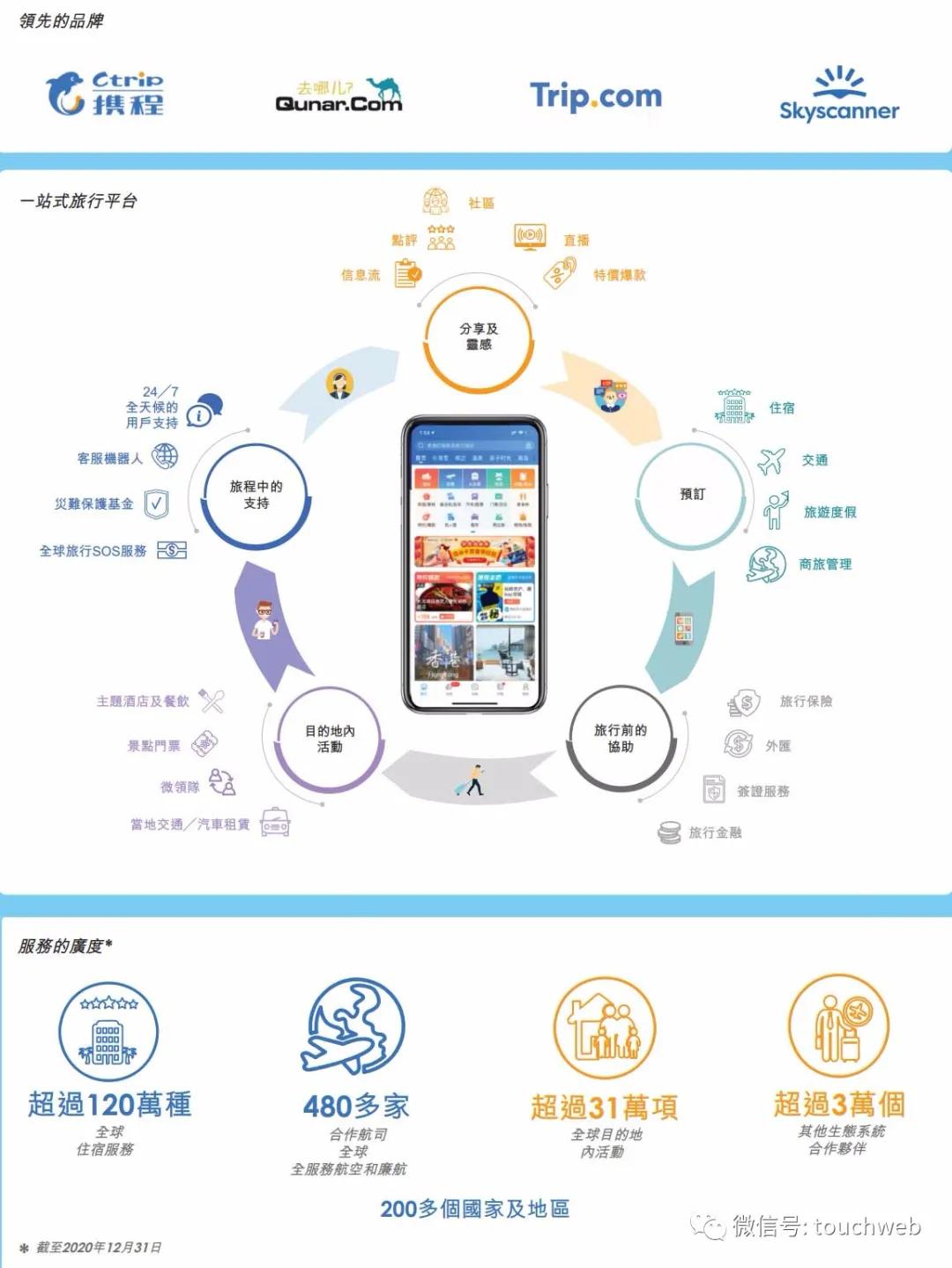 携程通过聆讯拟香港上市:百度为大股东 梁建章持股3.1%