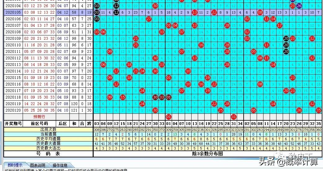 121期体彩大乐透数据实战参考资料