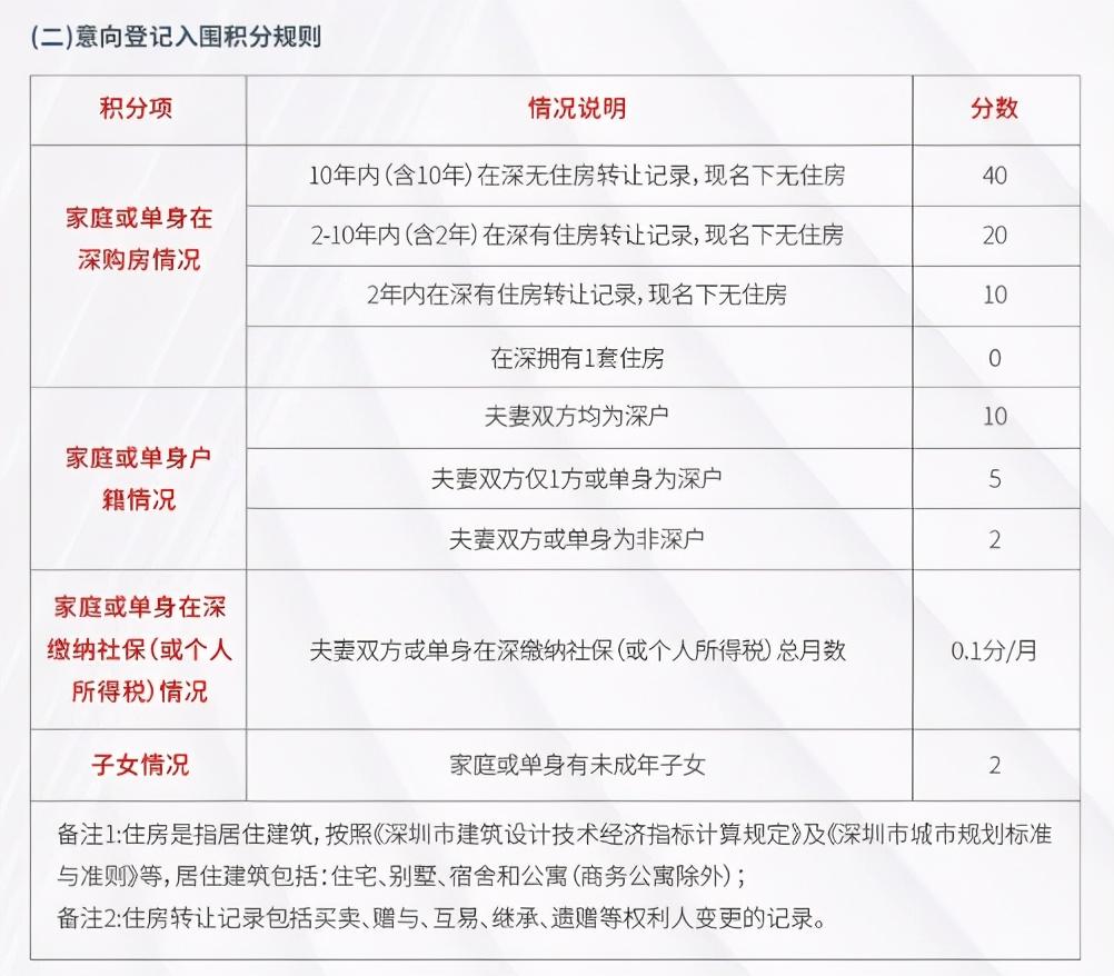 深圳新版积分锁死漏洞,真刚需的春天来了,社保巨子彻底凉凉