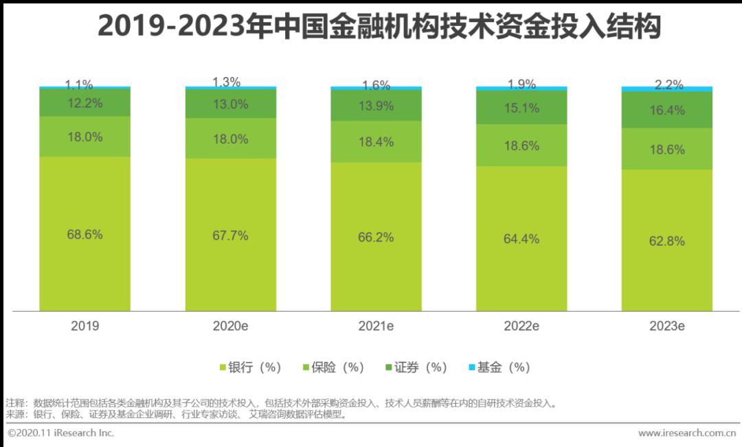 2020年中国金融科技行业发展研究报告