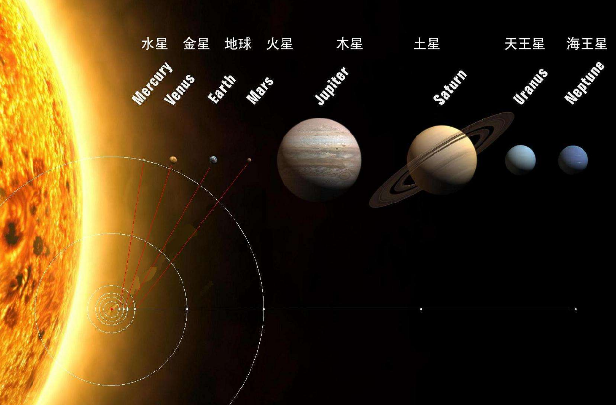 为什么就算把海王星的大气层引燃,它也成不了另一个太阳?