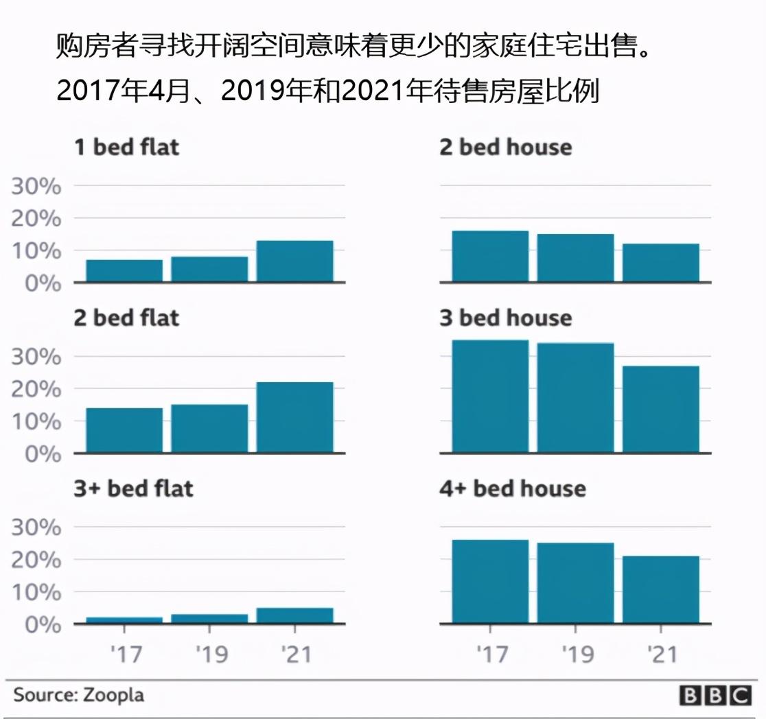 为什么在疫情期间英国房价会上涨得如此之快
