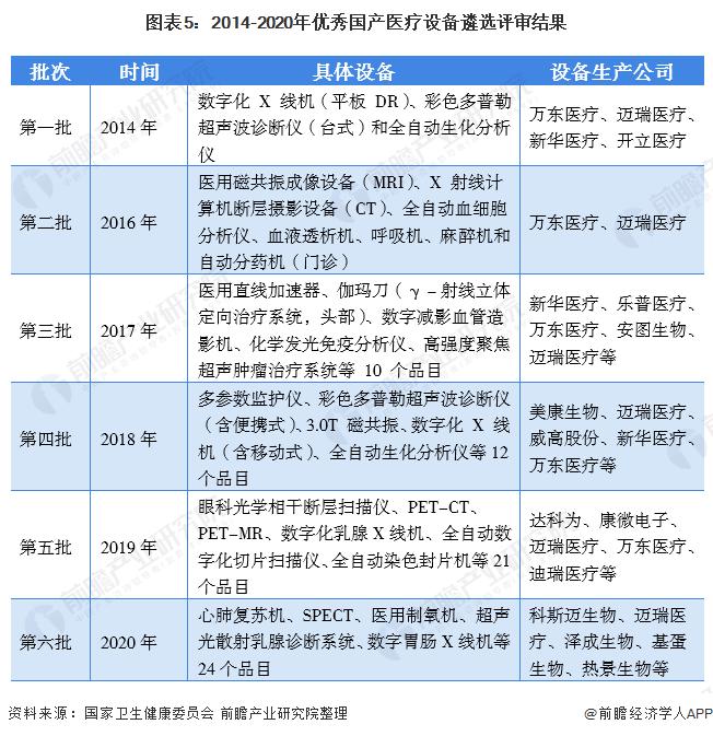 預見2021:《2021年中國醫療器械產業全景圖譜》