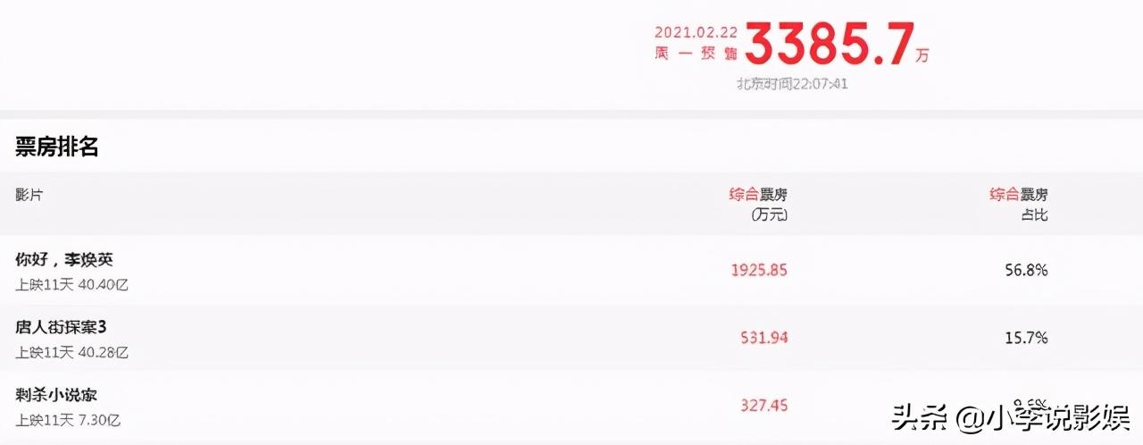 你好李焕英总票房将超过唐人街探案3!意想不到,目前均破40亿