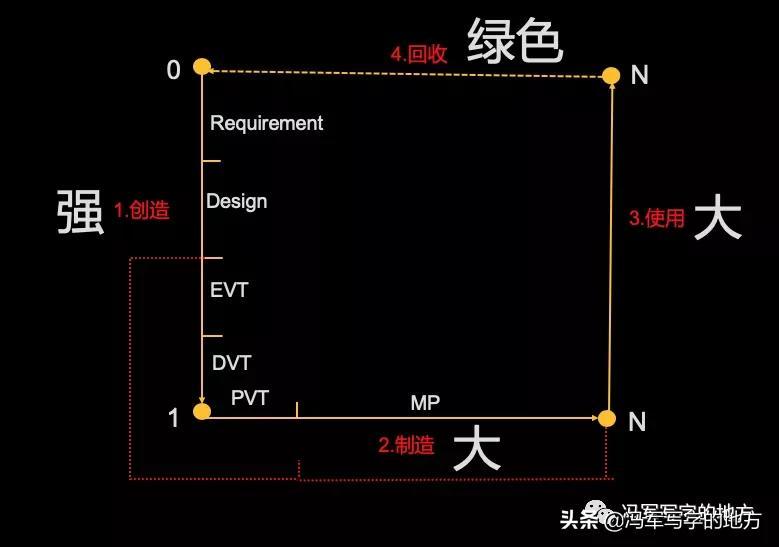 从产品的制造阶段看数字孪生的重要性-软易达_PLM|BIM|CATIA