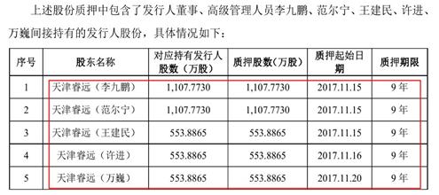 东航物流IPO:众高管借钱增资入股,股份被质押长达9年