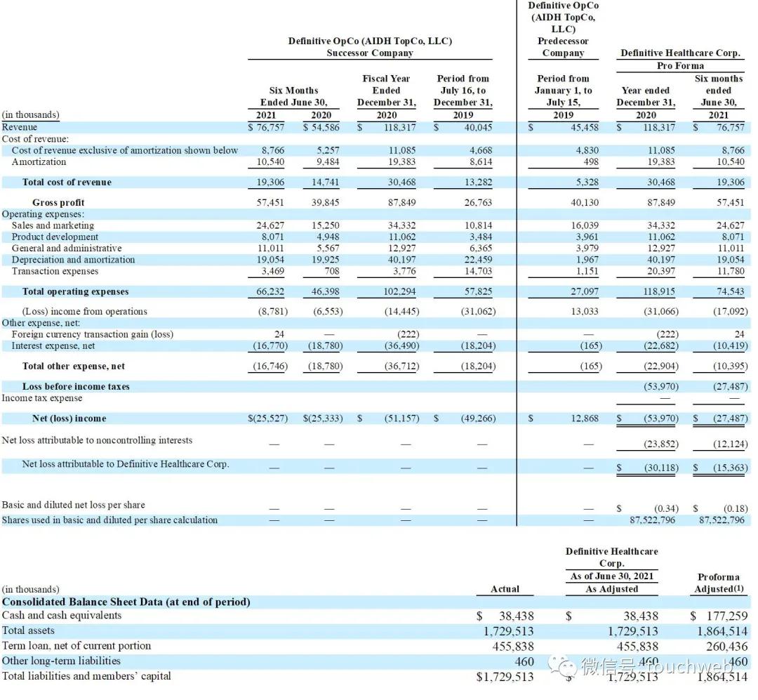 医疗智能平台Definitive纳斯达克上市:涨60% 市值64亿美元