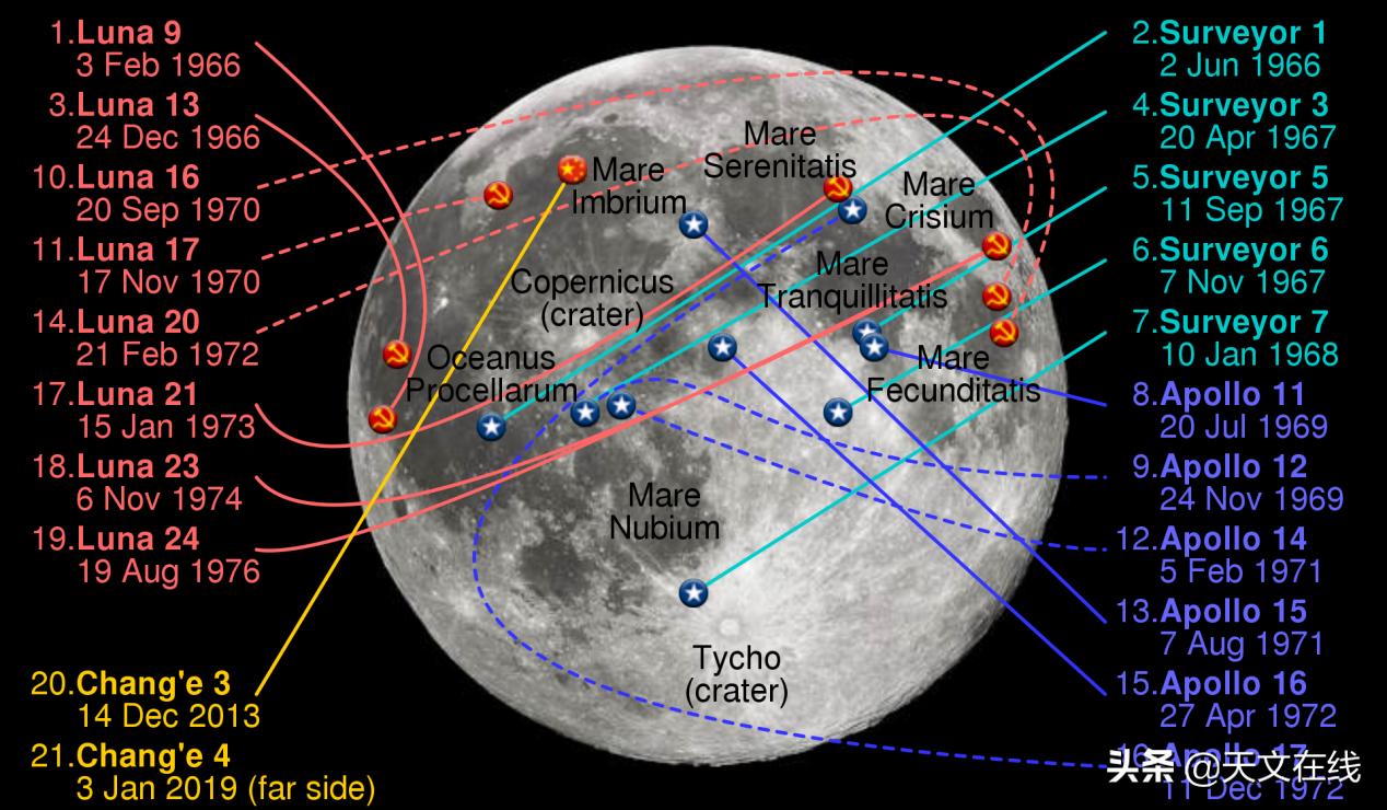 定居月球何时能实现?
