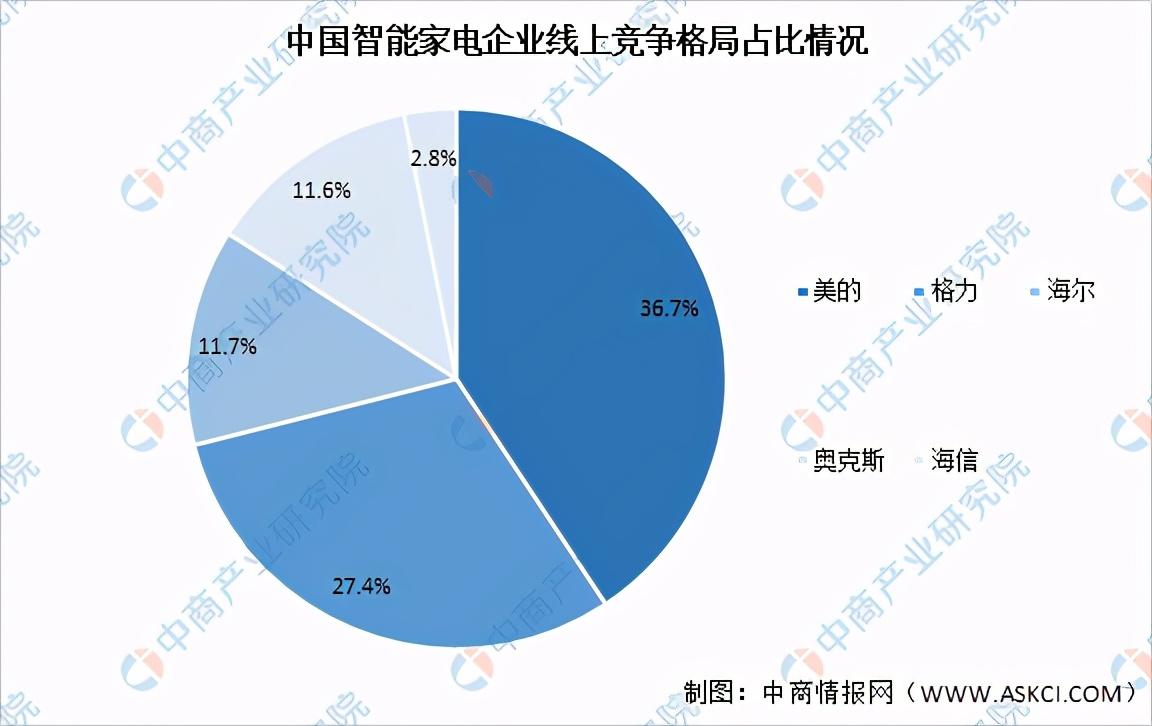 2021年中国智能家居产业链上中下游市场及企业剖析