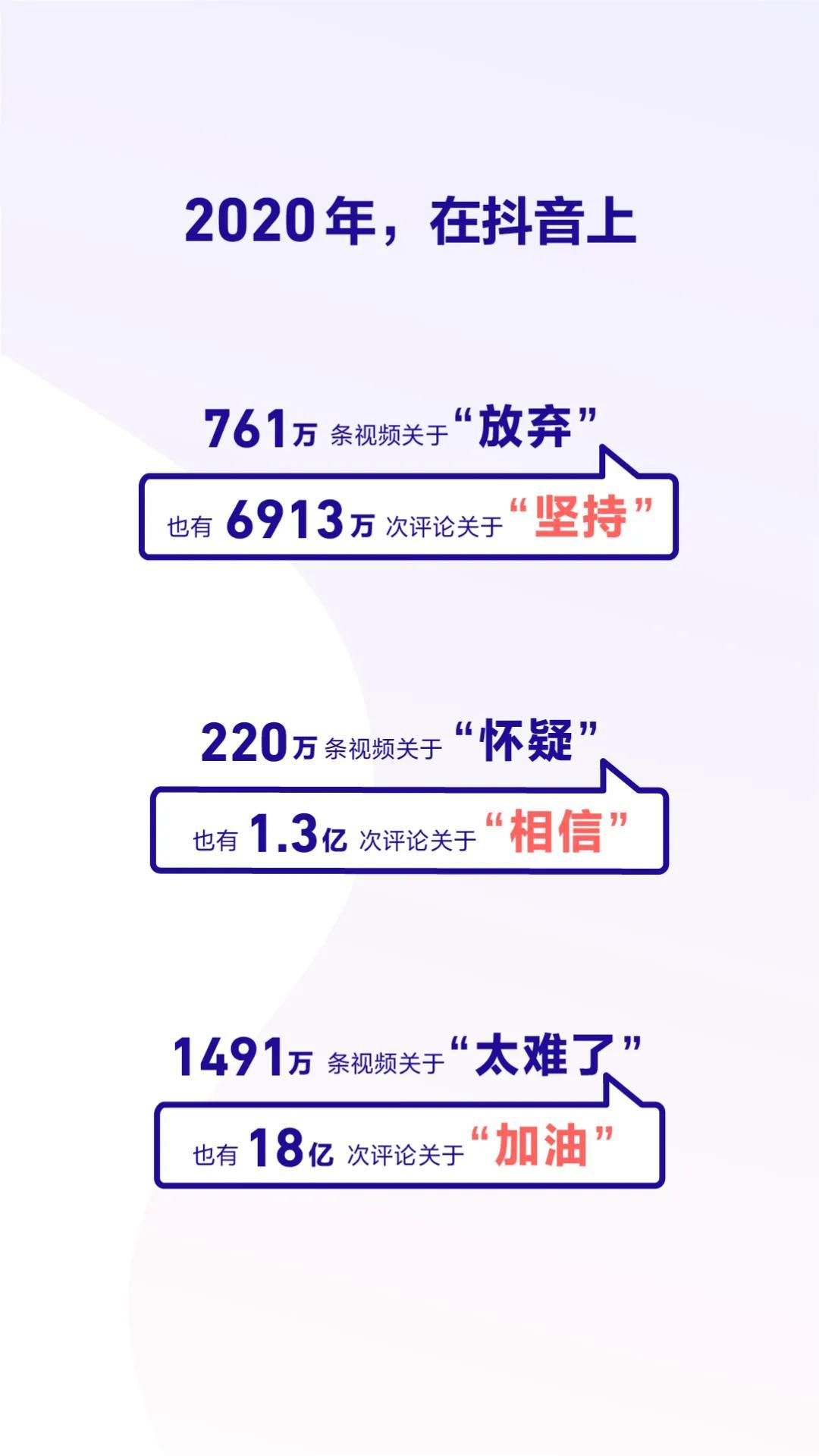 抖音发布2020数据报告 成都获赞量全国第三