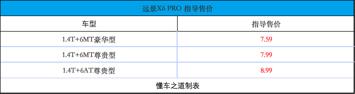 售7.59万起,家用出发设计的吉利远景X6 PRO