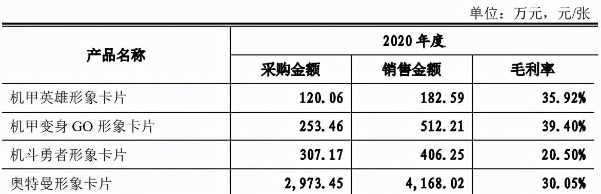 奥特曼的IP衍生生意:一年为万代创收86亿日元