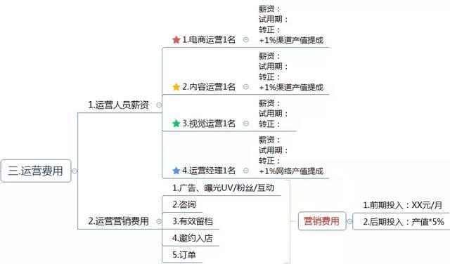 电商运营方案怎么写?这有1份完整的思维导图框架供你参考
