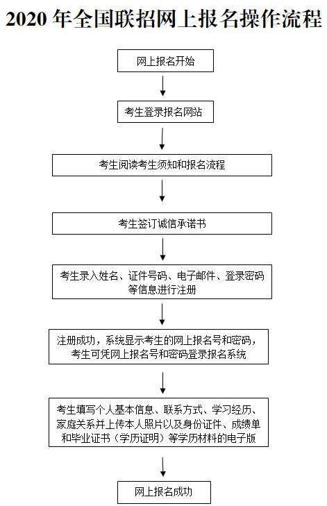 华侨港澳台联考2020年新政策