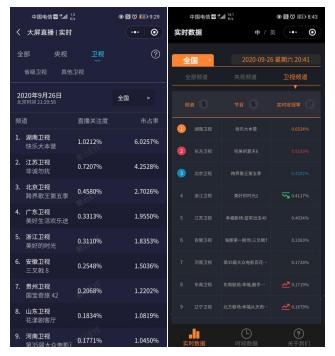 《快乐大本营》收视夺冠 蔡徐坤谢娜师徒互怼太欢乐
