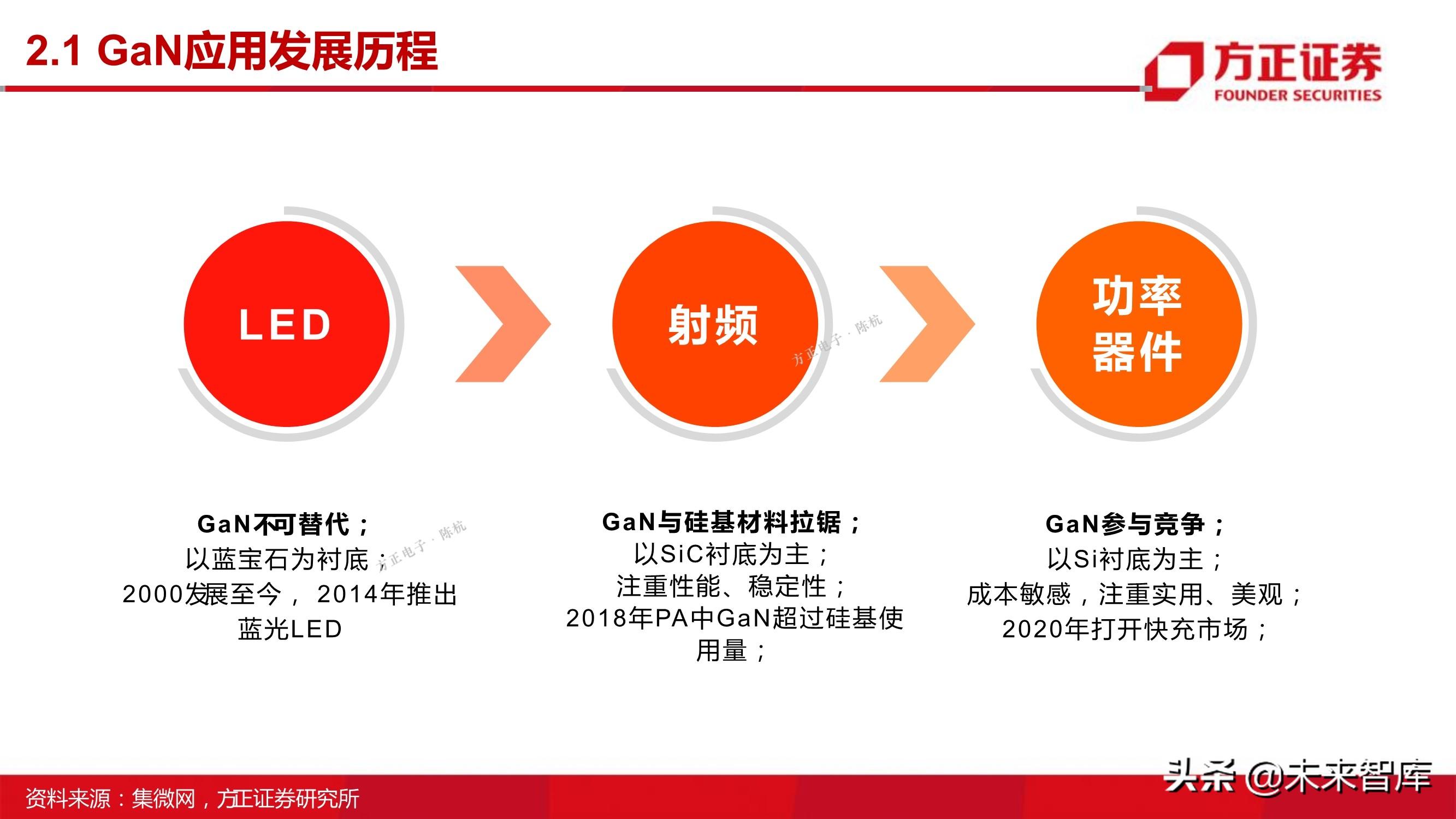 第三代半导体之GaN专题研究报告